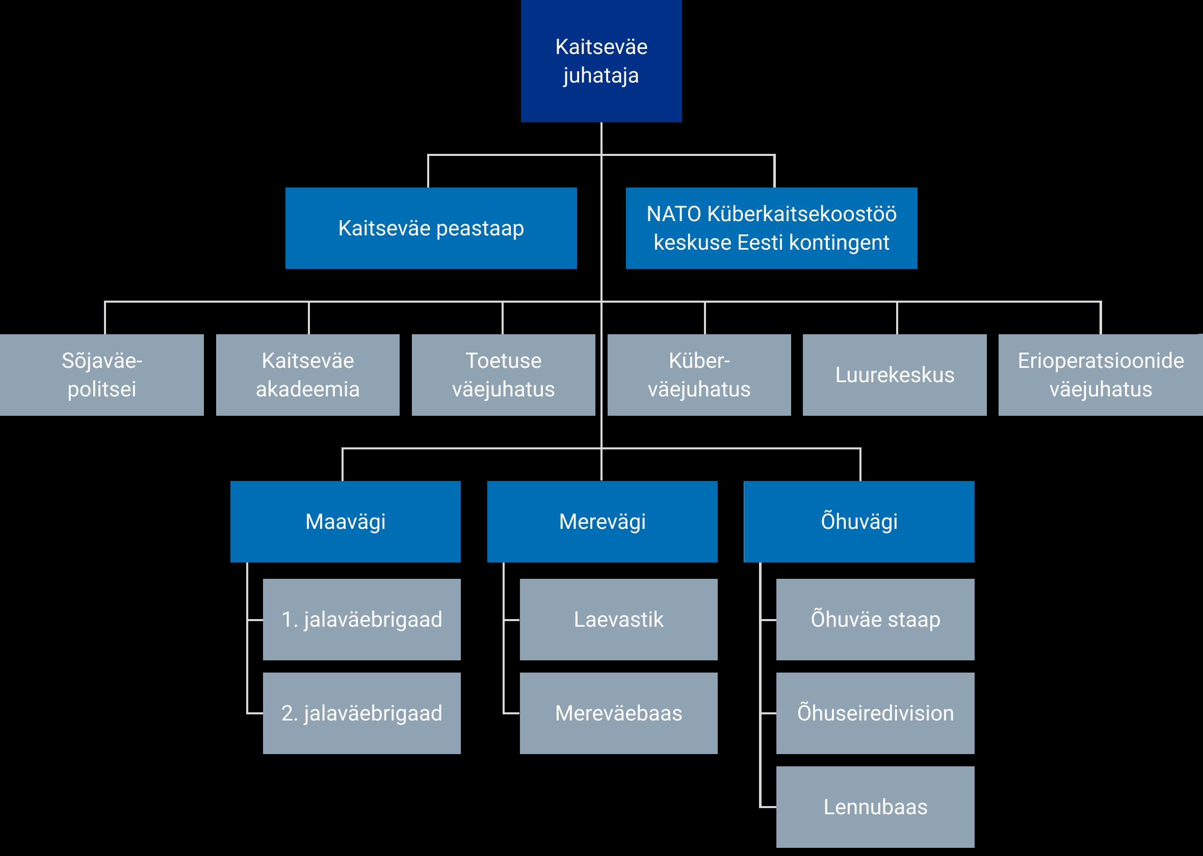 Kaitseväe struktuur