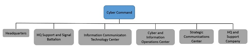 Cyber Command structure